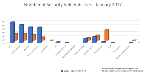 iOS and Android Security and Privacy